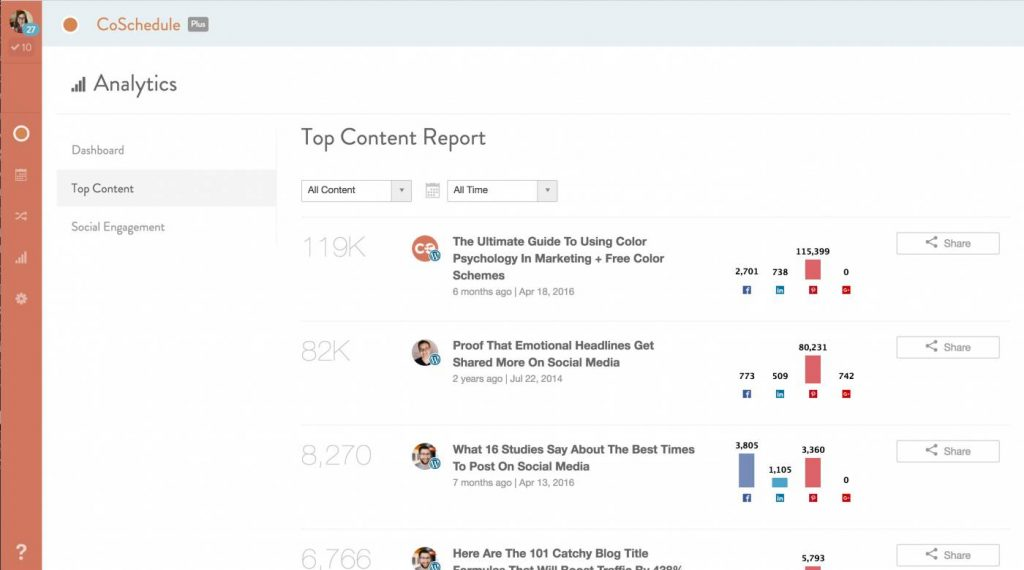 CoSchedule Top Content and Analytics