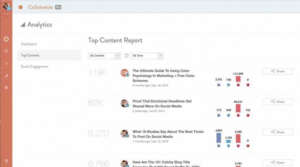 CoSchedule Top Content and Analytics
